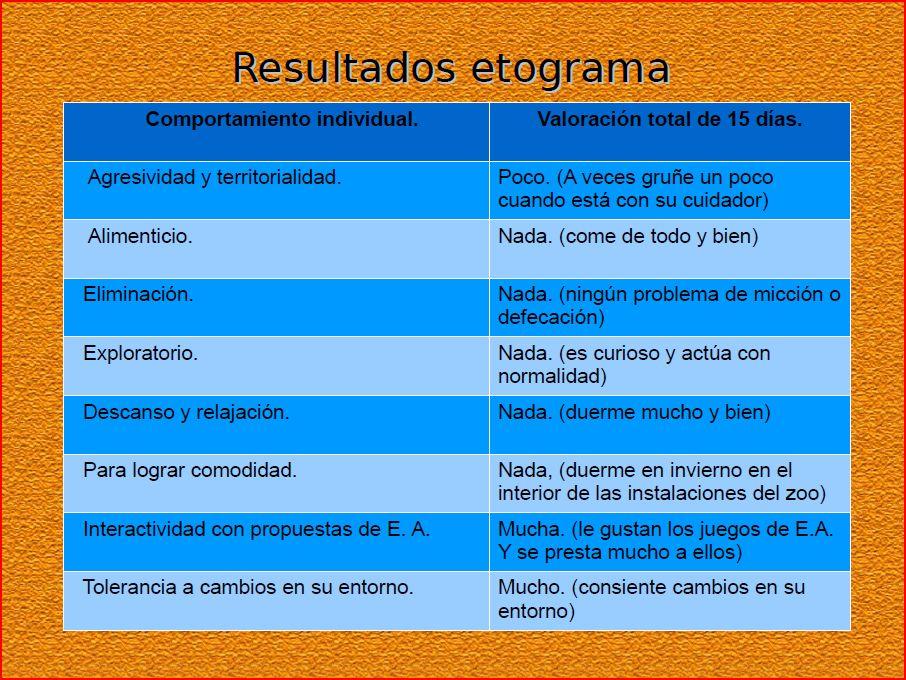 Mono Verde Enriquecimiento ambiental. Resultados del etograma.