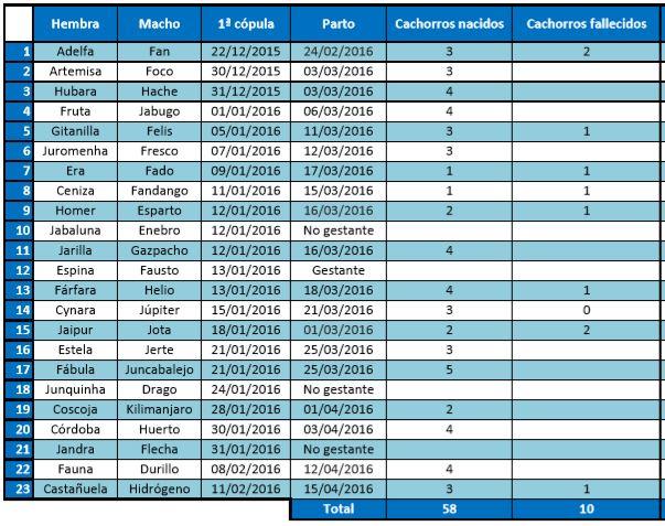 Tabla de resultados de la temporada reproductora por centros de cría